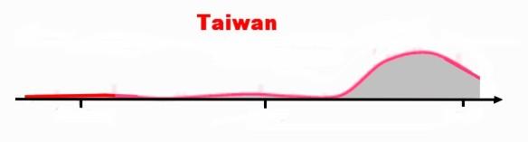 Courbe_Taiwan
