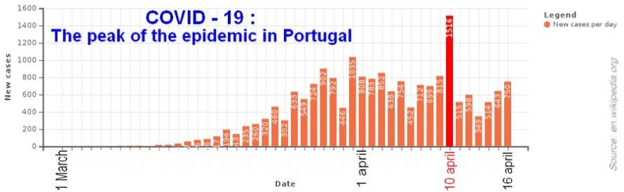Covid 19_ Portugal