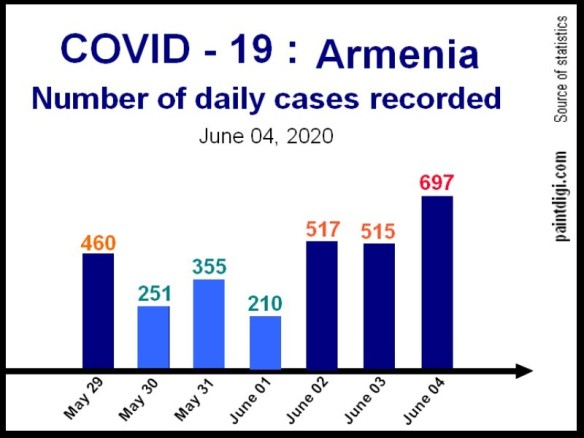 Covid-19_Armenia