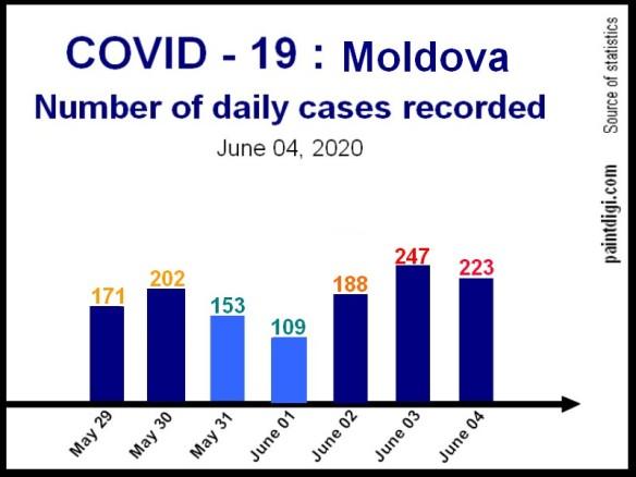 Covid-19_Moldova